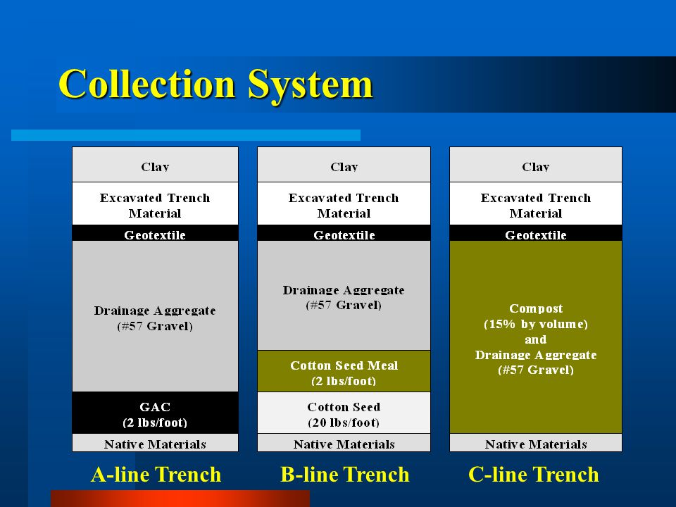 A-line TrenchB-line TrenchC-line Trench Collection System