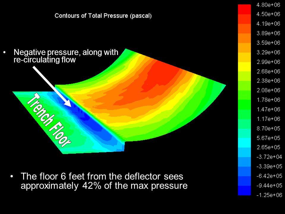 The floor 6 feet from the deflector sees approximately 42% of the max pressure Negative pressure, along with re-circulating flow