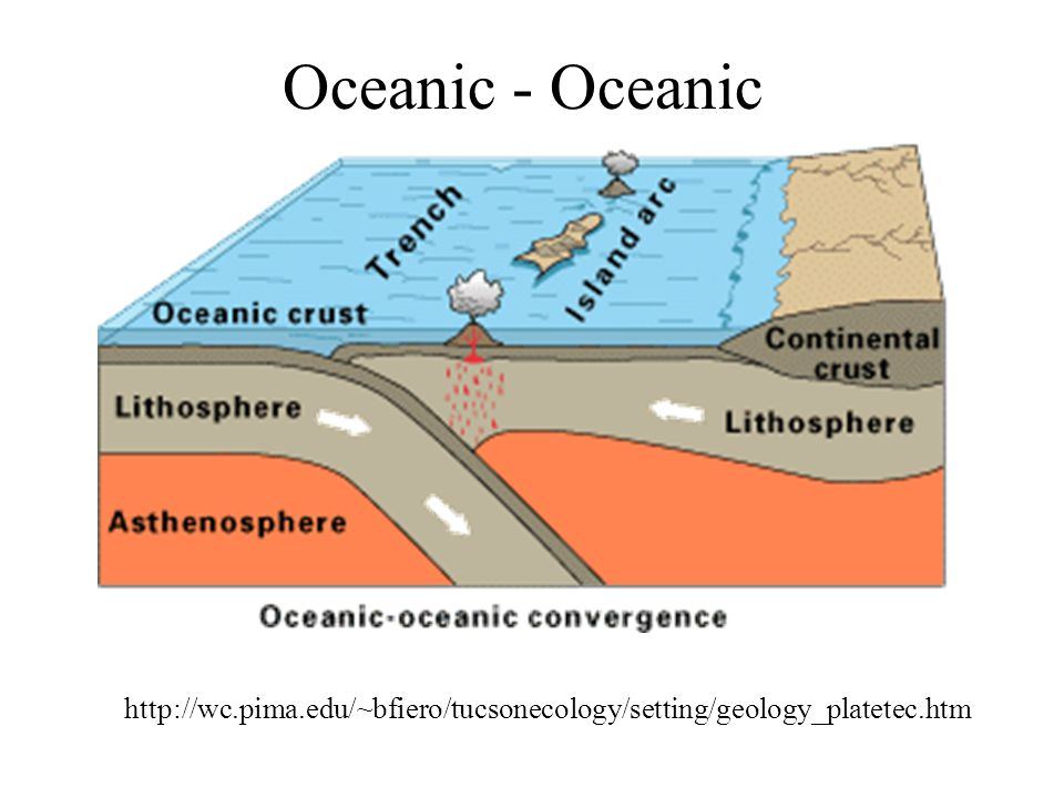 Oceanic - Oceanic http://wc.pima.edu/~bfiero/tucsonecology/setting/geology_platetec.htm