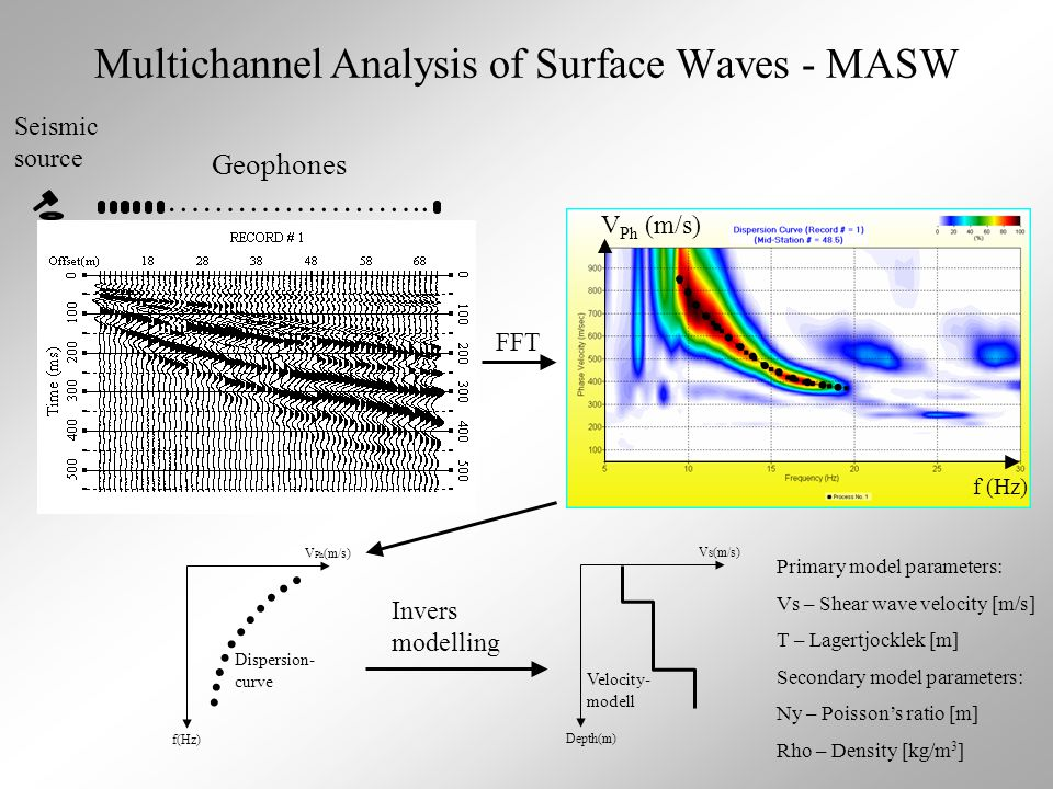 Multichannel Analysis of Surface Waves - MASW …………………..