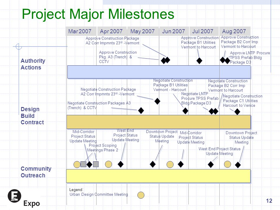 Project Major Milestones Mar 2007Apr 2007 Authority Actions May 2007 Jun 2007 Jul 2007 Design Build Contract Community Outreach Aug 2007 Legend : Urban Design Committee Meeting Downtown Project Status Update Meeting West End Project Status Update Meeting 12 Negotiate Construction Packages A3 (Trench) & CCTV Approve Construction Pkg.