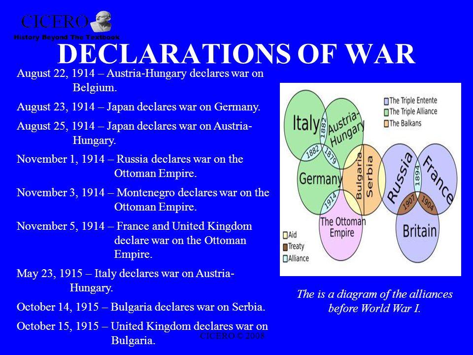 DECLARATIONS OF WAR August 22, 1914 – Austria-Hungary declares war on Belgium.