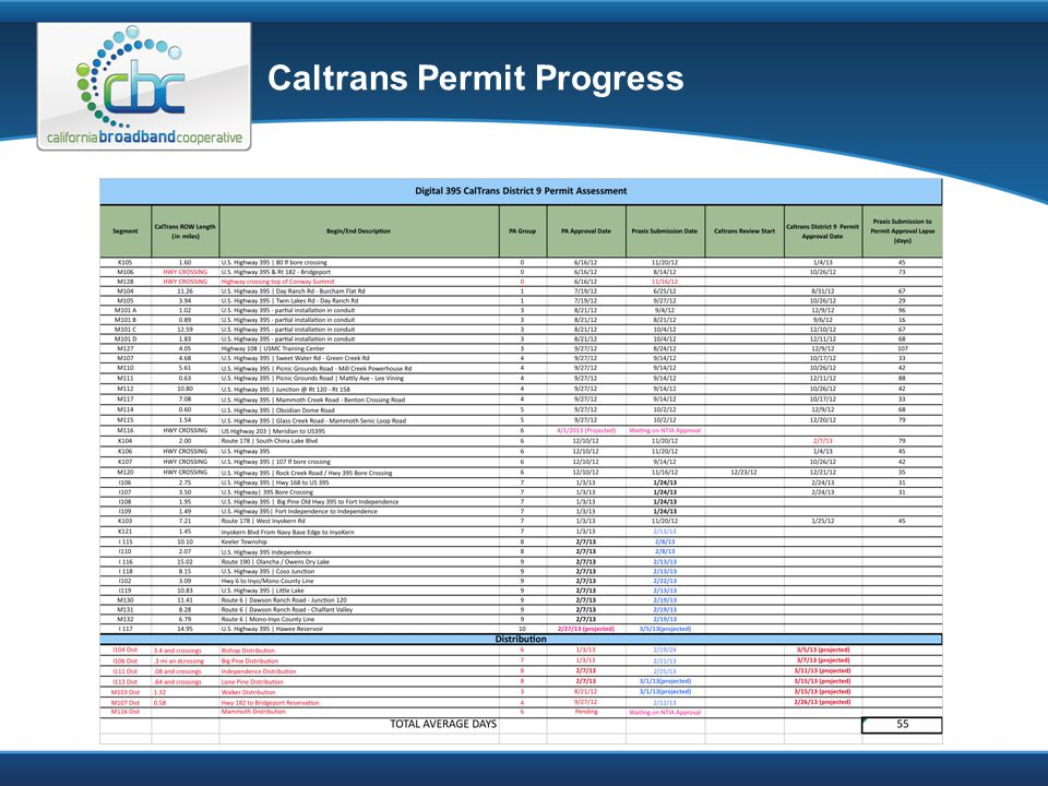 Caltrans Permit Progress