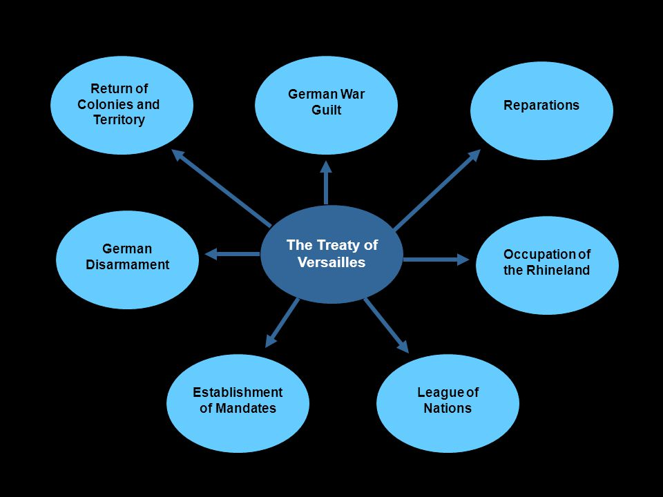 The Treaty of Versailles Return of Colonies and Territory German War Guilt Reparations German Disarmament Occupation of the Rhineland Establishment of