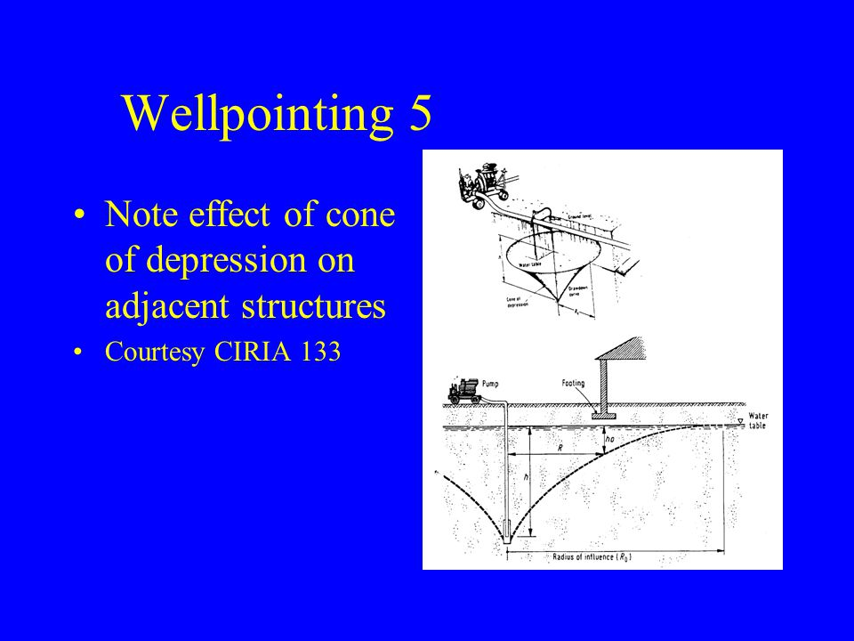 Wellpointing 5 Note effect of cone of depression on adjacent structures Courtesy CIRIA 133
