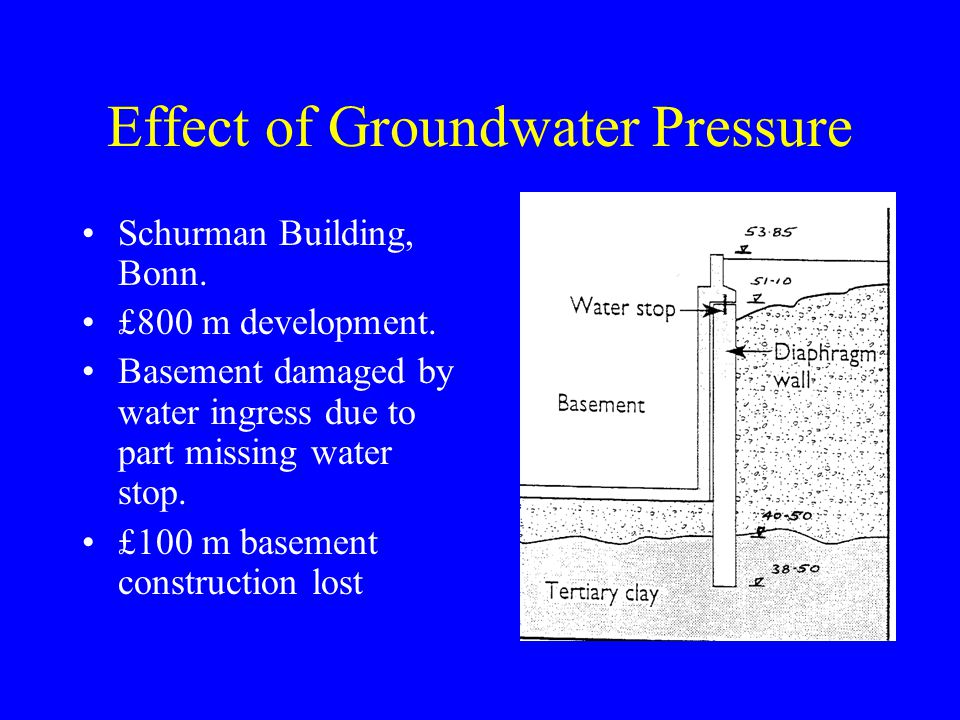 Effect of Groundwater Pressure Schurman Building, Bonn.