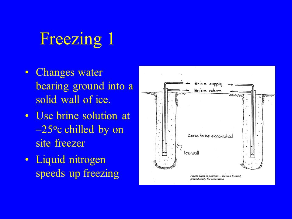 Freezing 1 Changes water bearing ground into a solid wall of ice.