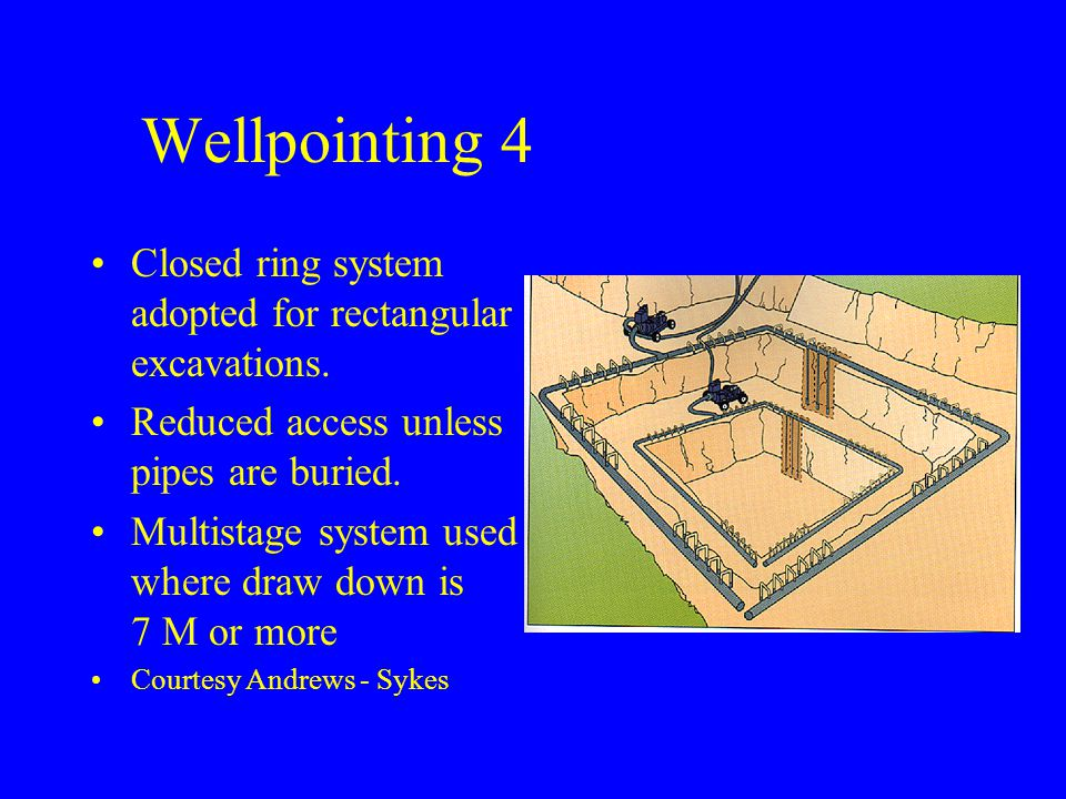 Wellpointing 4 Closed ring system adopted for rectangular excavations.