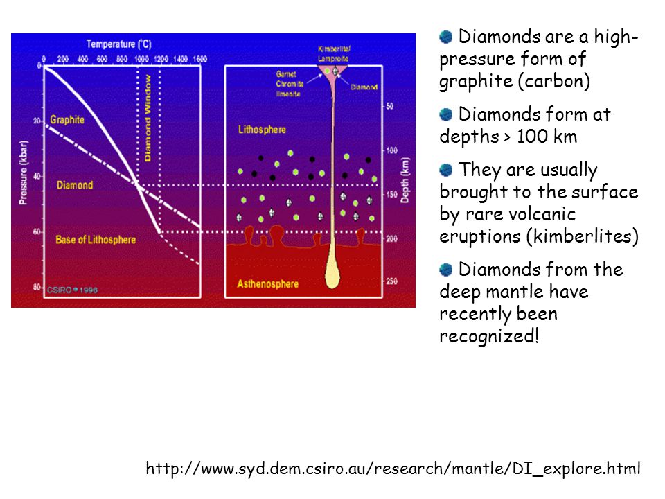 http://www.syd.dem.csiro.au/research/mantle/DI_explore.html Diamonds are a high- pressure form of graphite (carbon) Diamonds form at depths > 100 km They are usually brought to the surface by rare volcanic eruptions (kimberlites) Diamonds from the deep mantle have recently been recognized!