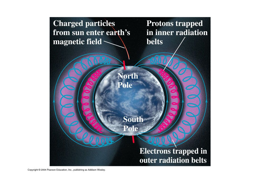 The Earth will fry without a magnetic field ? My core score: 1/10