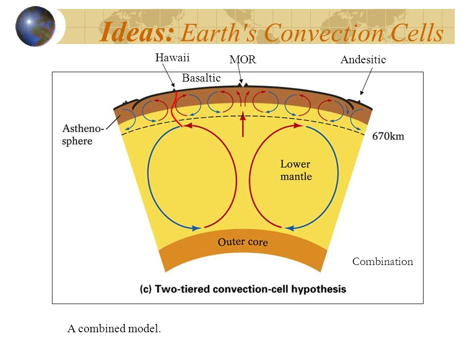 Ideas: Earth s Convection Cells Combination Hawaii MORAndesitic Basaltic A combined model.
