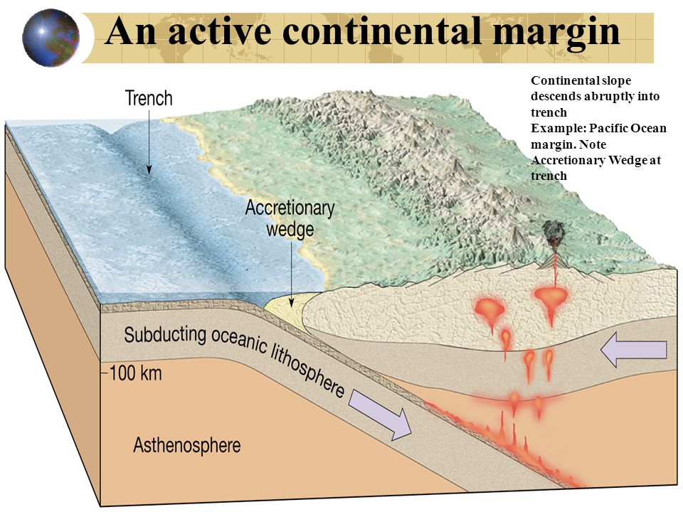 An active continental margin Continental slope descends abruptly into trench Example: Pacific Ocean margin.