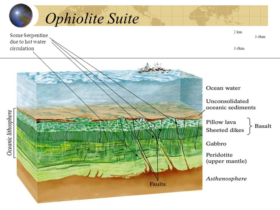 Ophiolite Suite 2 km 3-6km Some Serpentine due to hot water circulation