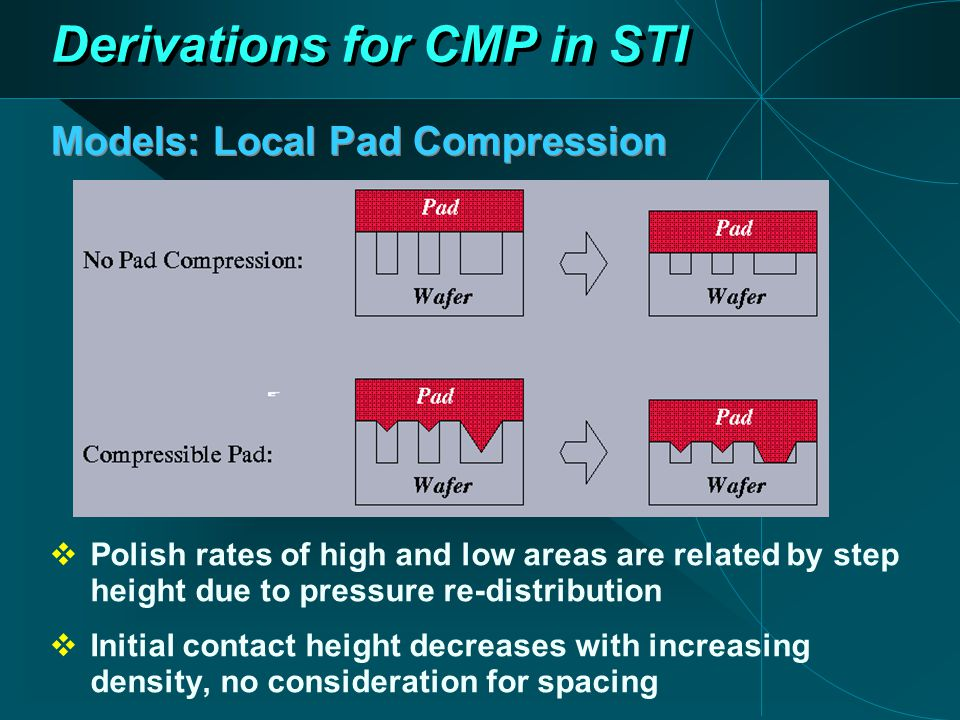 Models: Local Pad Compression Derivations for CMP in STI  Polish rates of high and low areas are related by step height due to pressure re-distribution  Initial contact height decreases with increasing density, no consideration for spacing
