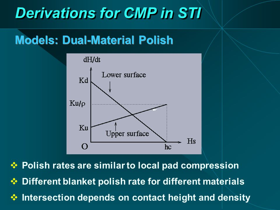 Models: Dual-Material Polish Derivations for CMP in STI  Polish rates are similar to local pad compression  Different blanket polish rate for different materials  Intersection depends on contact height and density
