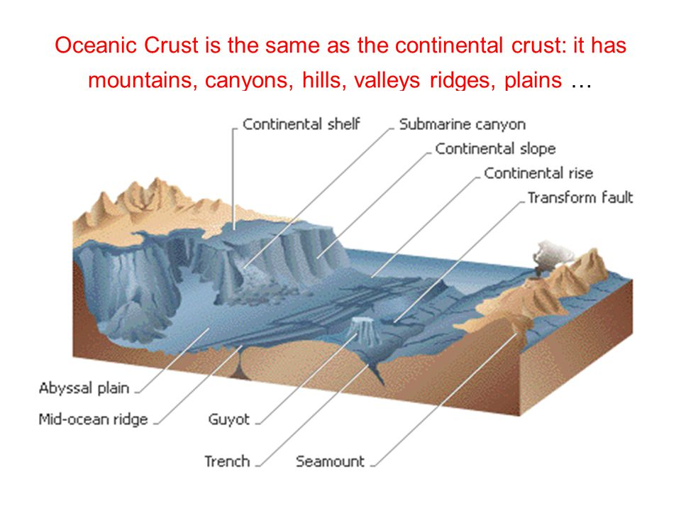 Oceanic Crust is the same as the continental crust: it has mountains, canyons, hills, valleys ridges, plains …