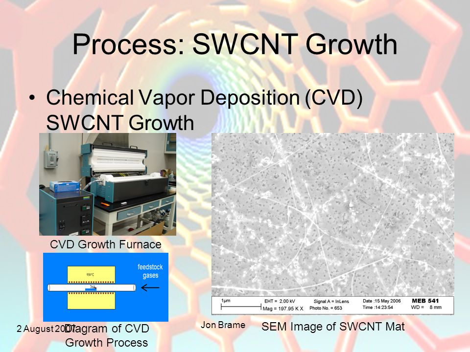 2 August 2007 Jon Brame Process: SWCNT Growth Chemical Vapor Deposition (CVD) SWCNT Growth CVD Growth Furnace Diagram of CVD Growth Process SEM Image of SWCNT Mat
