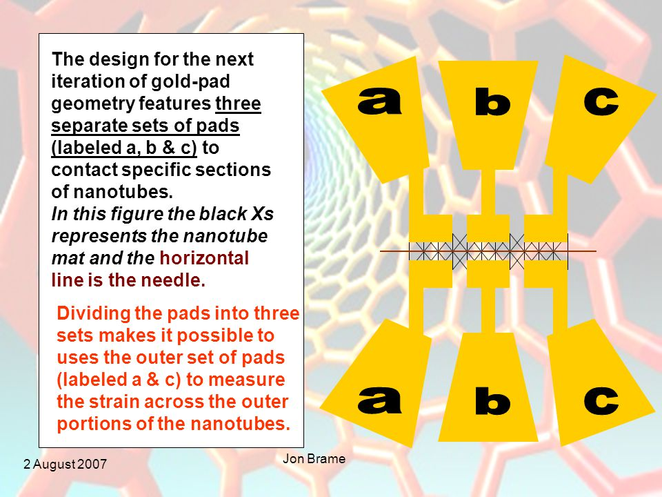 2 August 2007 Jon Brame The design for the next iteration of gold-pad geometry features three separate sets of pads (labeled a, b & c) to contact specific sections of nanotubes.