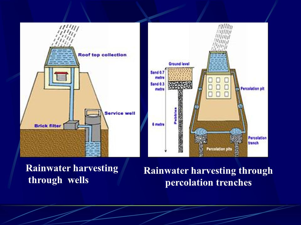VARIOUS METHODS OF RAINWATER HARVESTING S NoMethods of Rainwater Harvesting 1Through Recharge Pit 2Through abundant hand pump 3Through dug well/open well 4Through Recharge of trench 5Recharge through shaft 6Through check dam in rivers