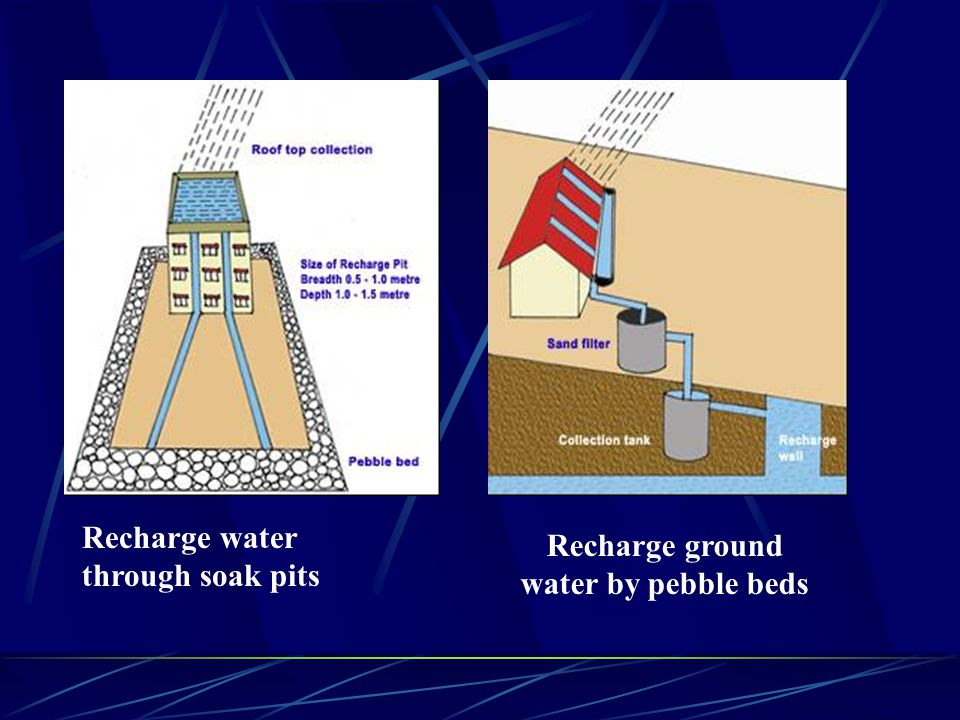 THROUGH RECHARGE OF TRENCH oRecharge trench is constructed when permeable strata of adequate thickness is available at shallow depth.