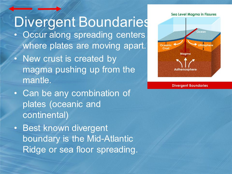 Divergent Boundaries Occur along spreading centers where plates are moving apart. New crust is created by magma pushing up from the mantle. Can be any