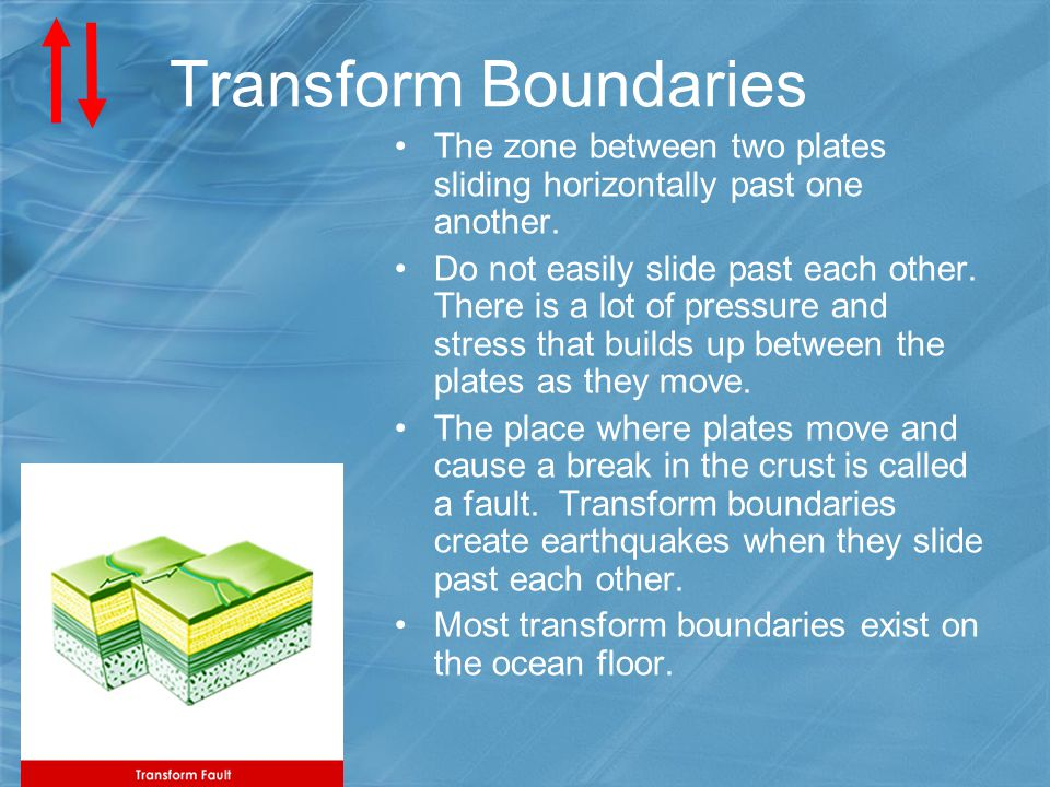 Transform Boundaries The zone between two plates sliding horizontally past one another. Do not easily slide past each other. There is a lot of pressur