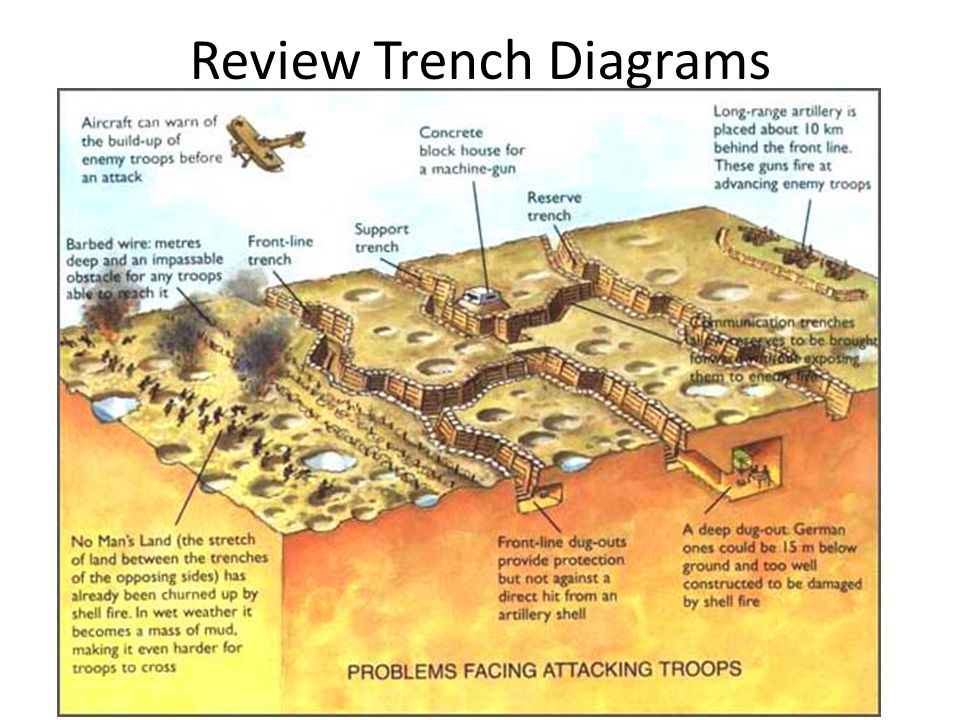 Review Trench Diagrams