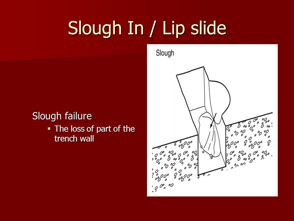 Slough In / Lip slide Slough failure  The loss of part of the trench wall