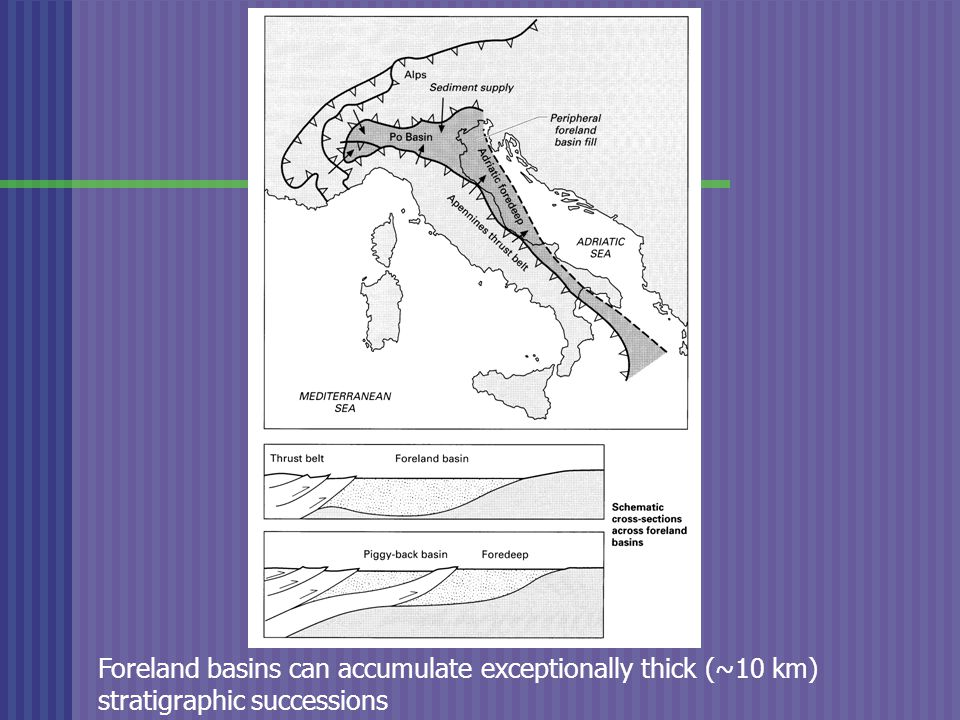 Foreland basins can accumulate exceptionally thick (~10 km) stratigraphic successions