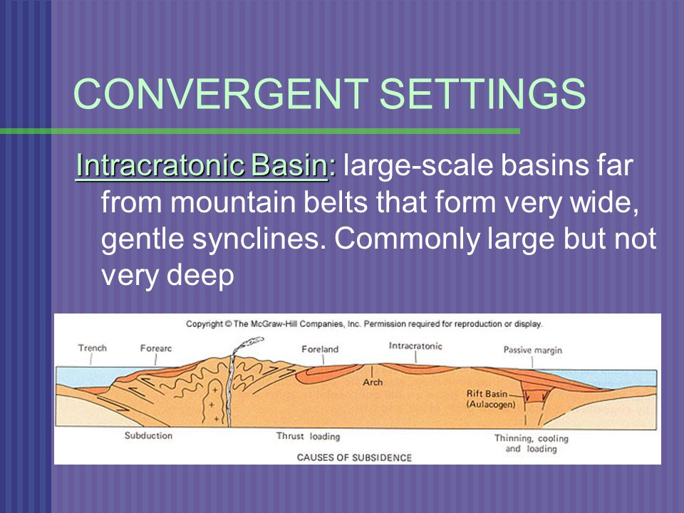 CONVERGENT SETTINGS Intracratonic Basin: Intracratonic Basin: large-scale basins far from mountain belts that form very wide, gentle synclines.