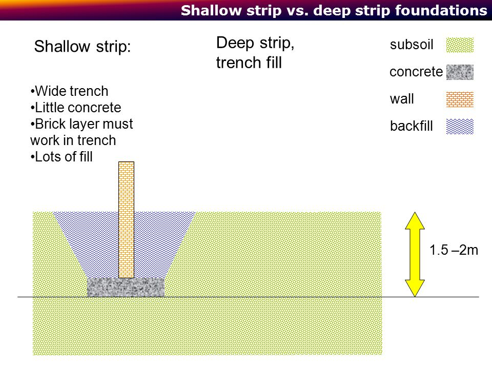 Shallow strip vs. deep strip foundations concrete subsoil wall backfill Wide trench Little concrete Brick layer must work in trench Lots of fill 1.5 –