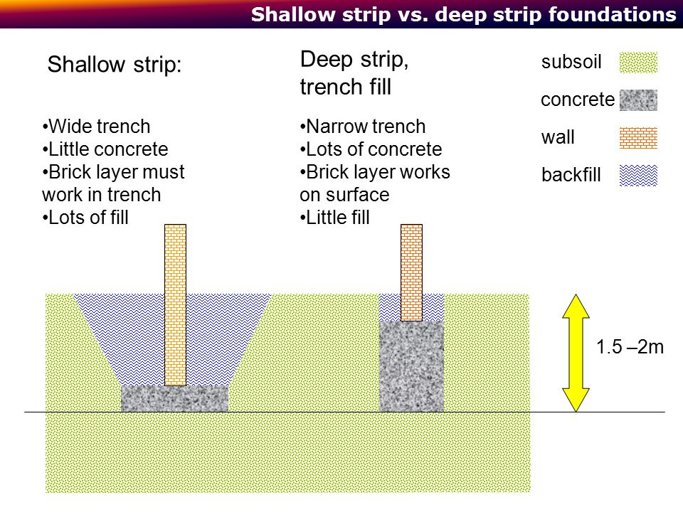 Shallow strip vs. deep strip foundations concrete subsoil wall backfill Wide trench Little concrete Brick layer must work in trench Lots of fill Narro
