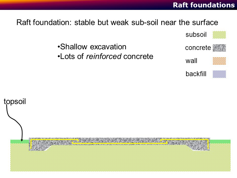 Raft foundations Raft foundation: stable but weak sub-soil near the surface Shallow excavation Lots of reinforced concrete concrete subsoil wall backf
