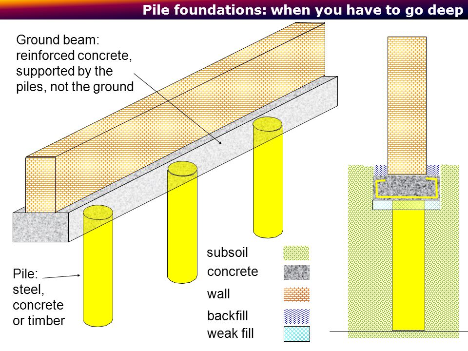 Pile foundations: when you have to go deep concrete subsoil wall backfill weak fill Pile: steel, concrete or timber Ground beam: reinforced concrete,