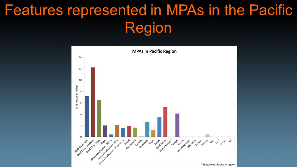 Features represented in MPAs in the Pacific Region