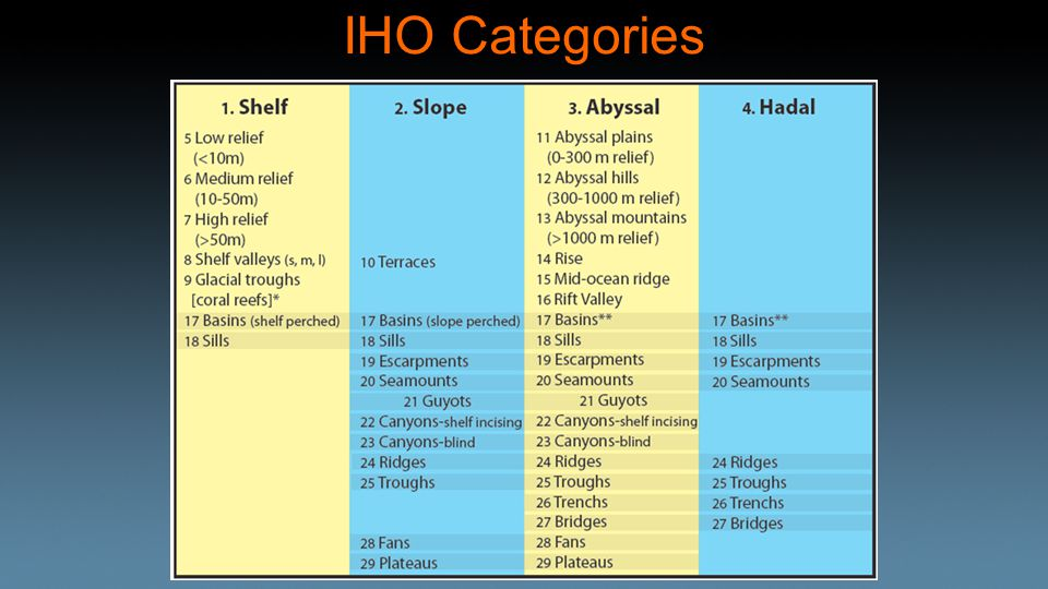IHO Categories
