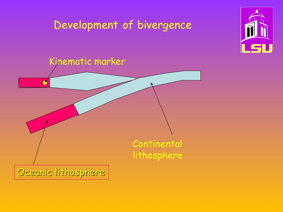 Development of bivergence Kinematic marker Continental lithosphere Oceanic lithosphere