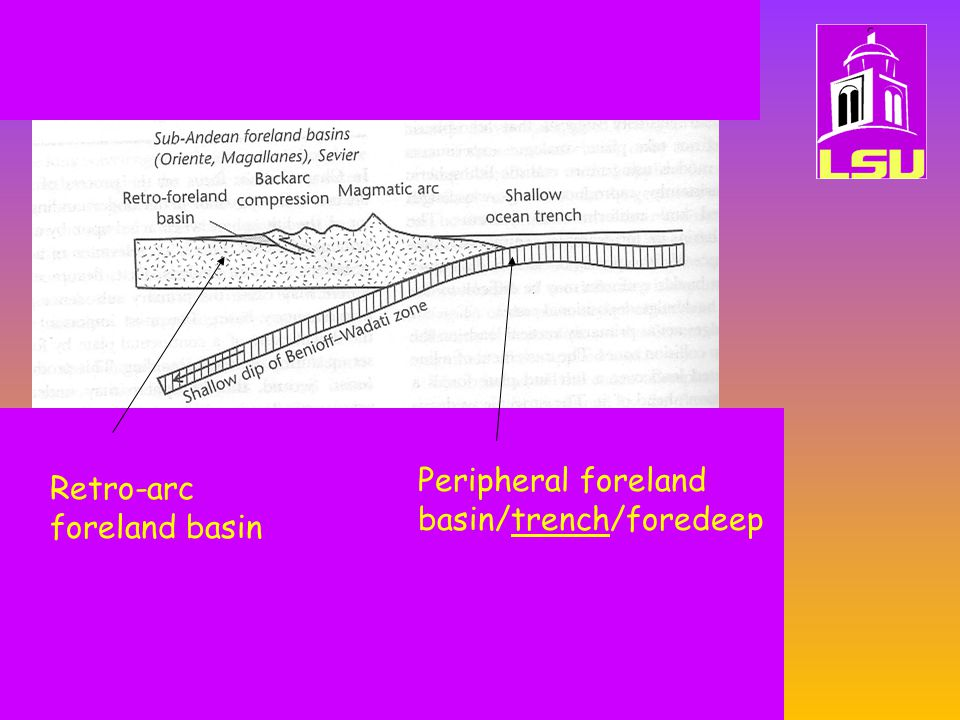 Basins associated with collisional margins Retro-arc foreland basin Peripheral foreland basin/trench/foredeep