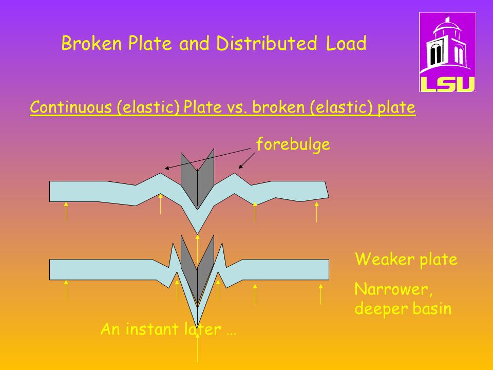 Broken Plate and Distributed Load Continuous (elastic) Plate vs.