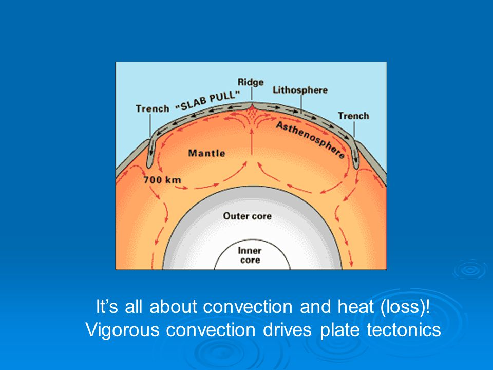 It's all about convection and heat (loss)! Vigorous convection drives plate tectonics