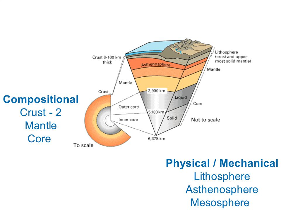 Compositional Crust - 2 Mantle Core Physical / Mechanical Lithosphere Asthenosphere Mesosphere