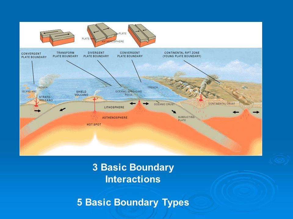 3 Basic Boundary Interactions 5 Basic Boundary Types