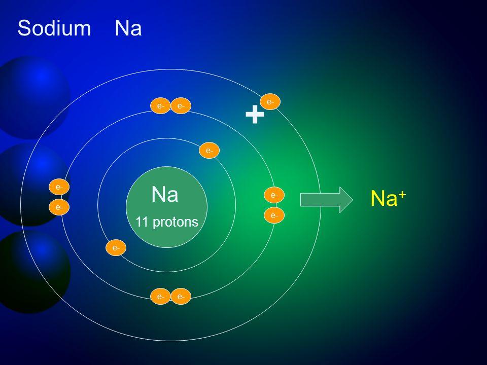 Na 11 protons e- + Na + SodiumNa