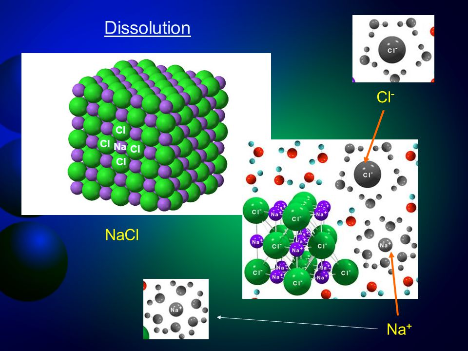 NaCl Cl - Na + Na Cl Dissolution