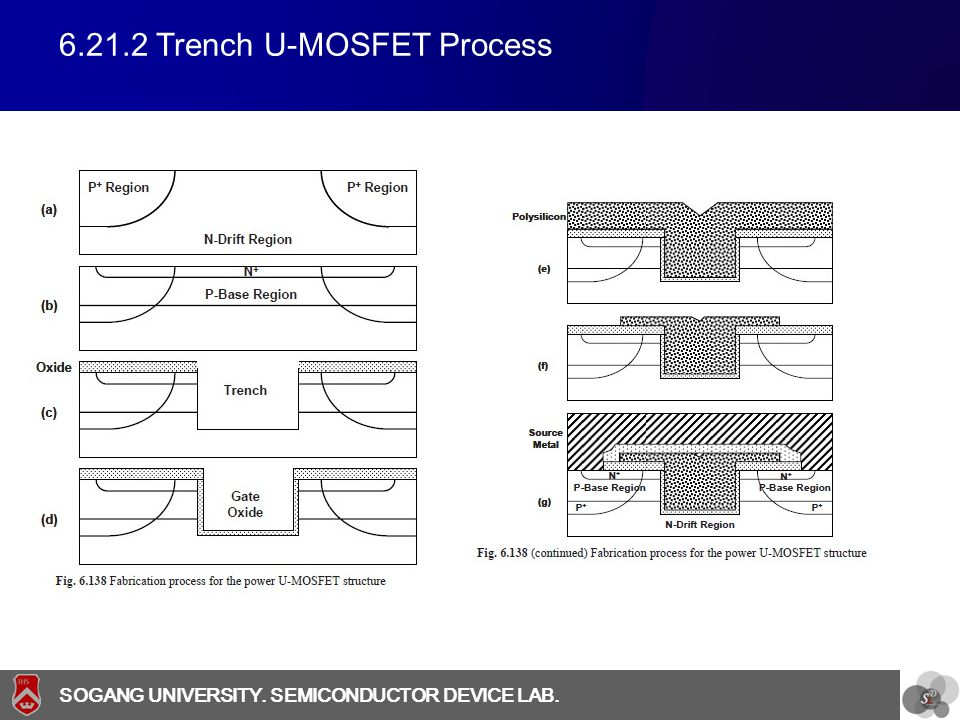 SOGANG UNIVERSITY SOGANG UNIVERSITY. SEMICONDUCTOR DEVICE LAB. 6.21.2 Trench U-MOSFET Process