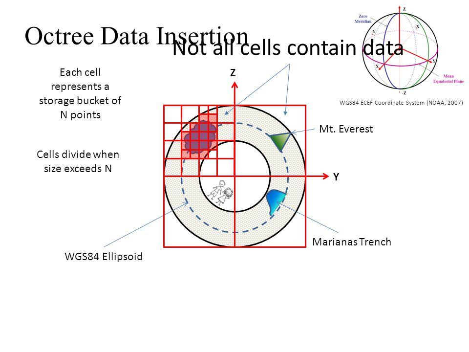 Z Y WGS84 Ellipsoid WGS84 ECEF Coordinate System (NOAA, 2007) Mt.