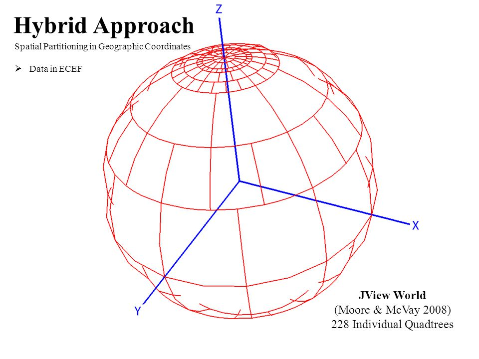 JView World (Moore & McVay 2008) 228 Individual Quadtrees Hybrid Approach Spatial Partitioning in Geographic Coordinates  Data in ECEF