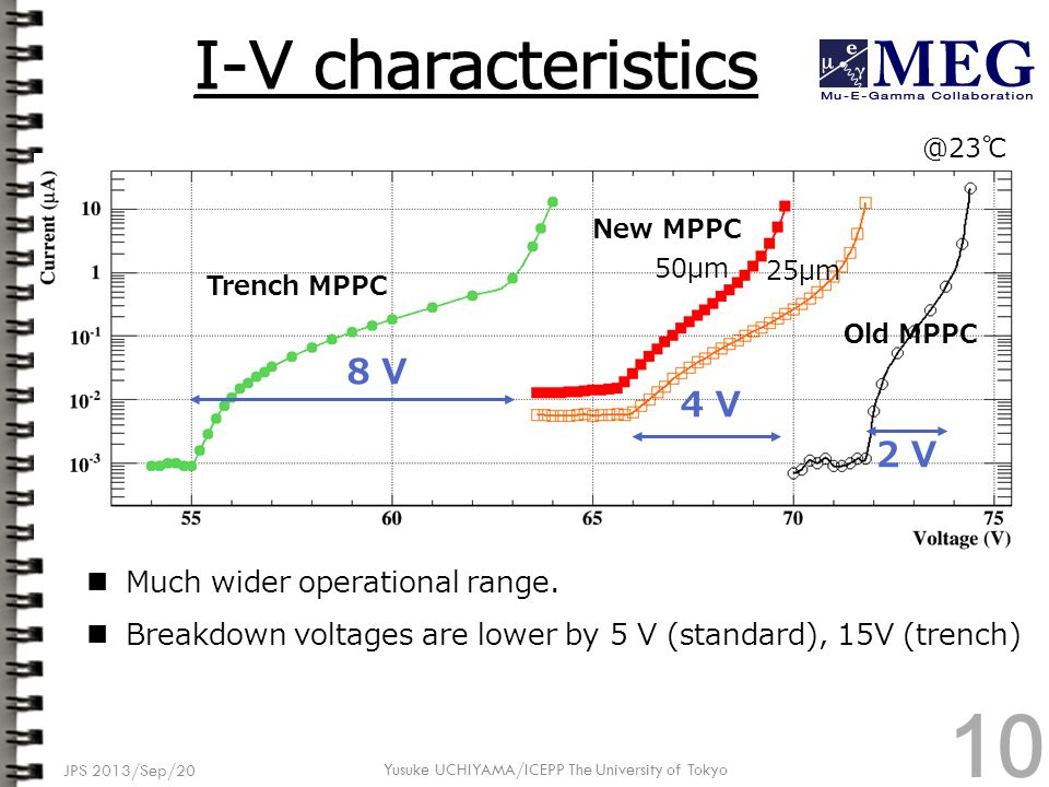 JPS 2013/Sep/20 Yusuke UCHIYAMA/ICEPP The University of Tokyo 2 V 4 V @23℃ Much wider operational range. Breakdown voltages are lower by 5 V (standard