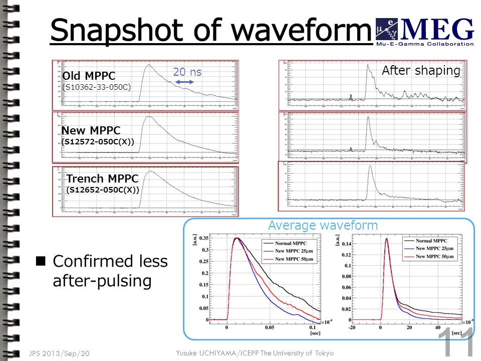 JPS 2013/Sep/20 Yusuke UCHIYAMA/ICEPP The University of Tokyo Confirmed less after-pulsing New MPPC (S12572-050C(X)) Old MPPC (S10362-33-050C) Average waveform 20 ns After shaping Trench MPPC (S12652-050C(X)) 11