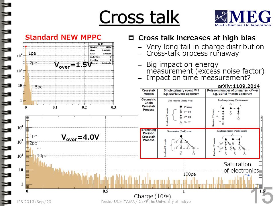  Cross talk increases at high bias – Very long tail in charge distribution – Cross-talk process runaway – Big impact on energy measurement (excess noise factor) – Impact on time measurement.